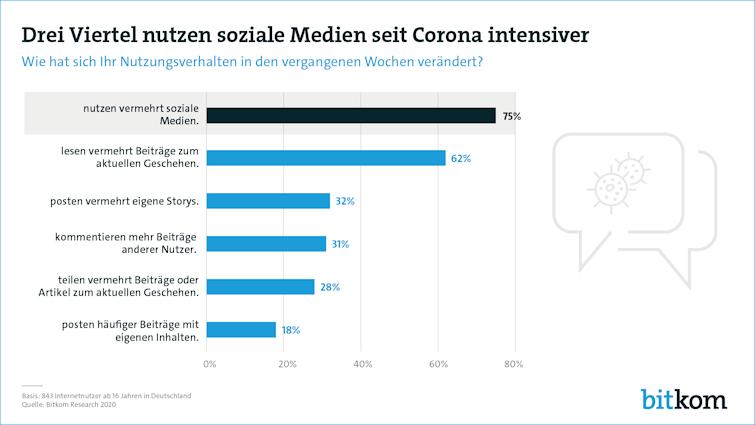 Social Media Corona